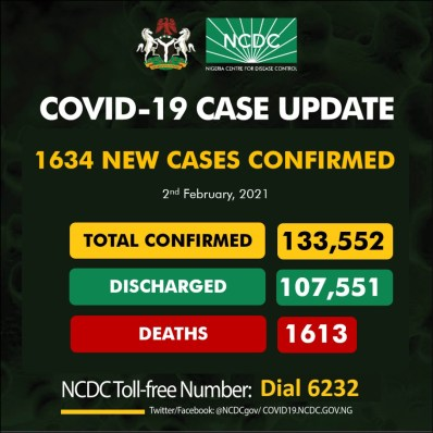 1634 fresh cases of COVID19 recorded in Nigeria