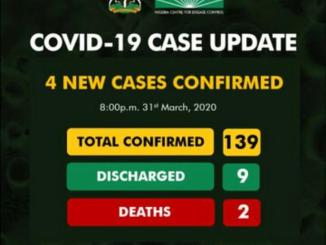 Coronavirus: 4 New Cases In Nigeria, Total Of 139 Cases, 2 Deaths, 9 Discharged