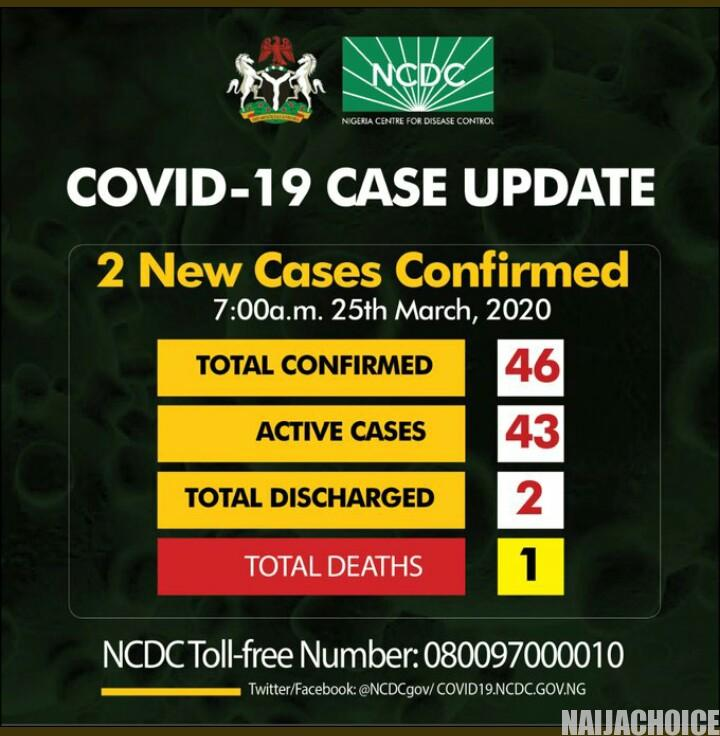 Nigeria Confirms Two New Cases Of Coronavirus, Toll Now 46 at 7:14am