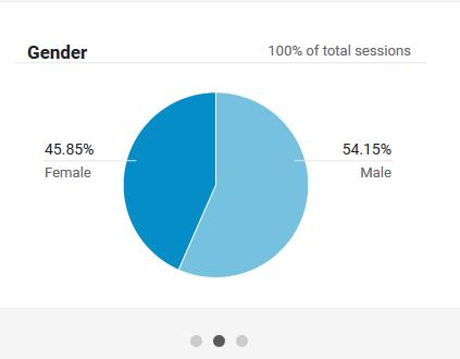 audence gender