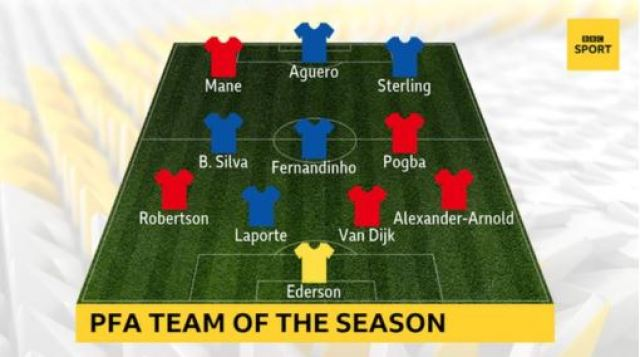 Paul Pogba has been named in the PFA Team of the Year 2018-19 (See Full Line-up)