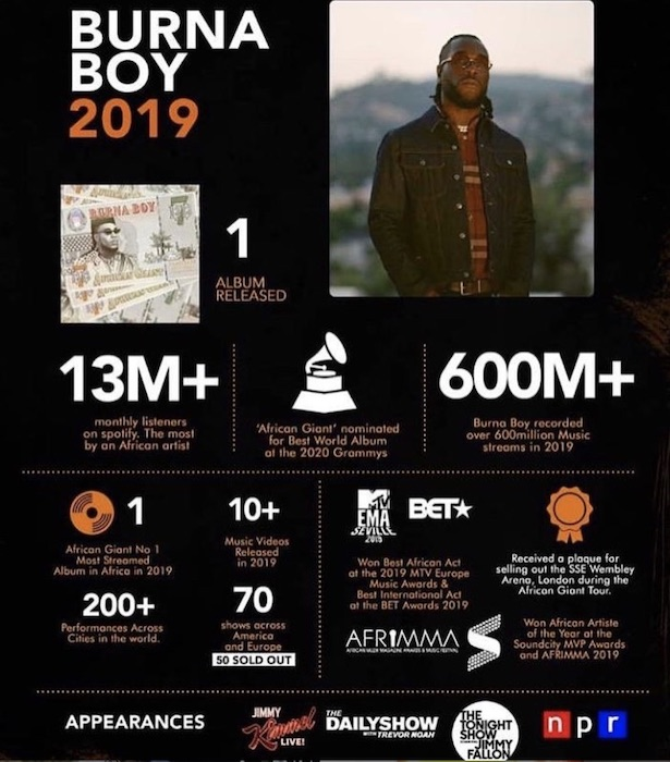 Was 2019 The Year Of Burna Boy?Checkout All His Achievements 1