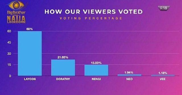 BREAKING!! Laycon Wins BBNaija Season 5 Lockdown Reality Show - FeedMuster