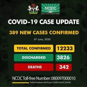 Nigeria Records 389 COVID-19 Cases, 66 In Lagos (See Breakdown)
