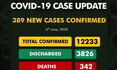 Nigeria Records 389 COVID-19 Cases, 66 In Lagos (See Breakdown)