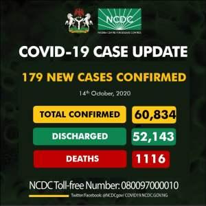 Coro Oct 14 - COVID-19: NCDC Reports 179 New Cases Of Coronavirus