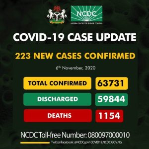 Coronavirus: NCDC Confirms 223 New COVID-19 Cases In Nigeria