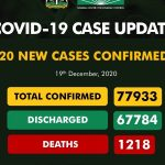 NCDC Records 920 New Cases of COVID-19