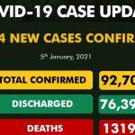 NCDC Records 1354 New Cases Of COVID-19 In Nigeria