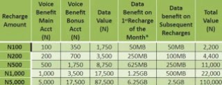 How To Get Up To 6GB Of Data Free On Glo's New Tariff Plan - Glo Yakata 3