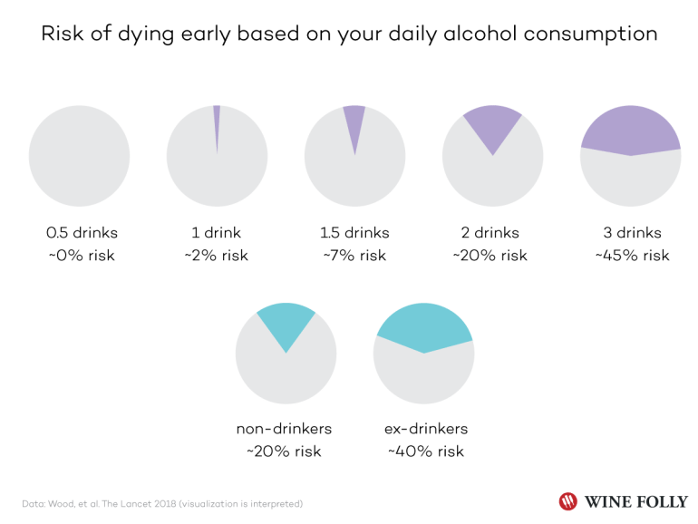 Alcohol Consumption Visualization Infographic Chart by Wine Folly - Interpreted From The Lancet