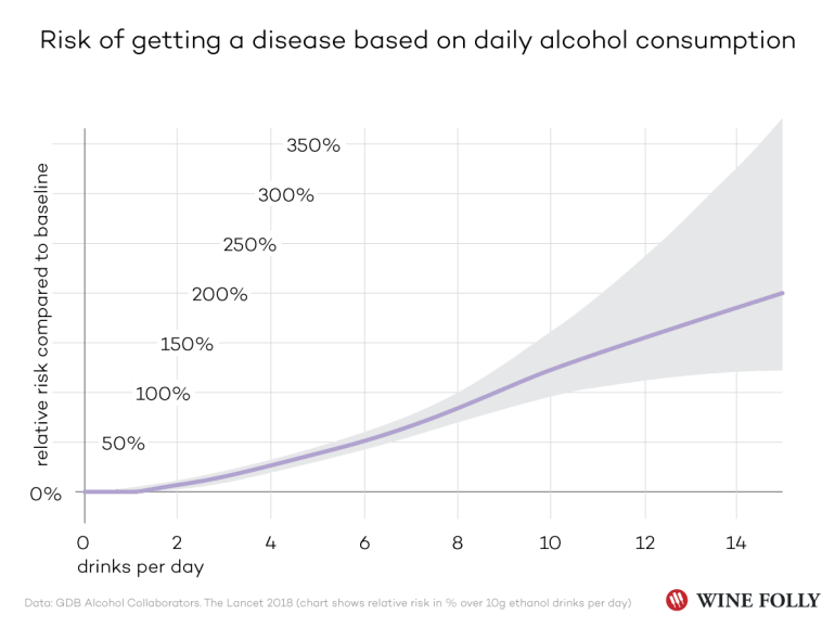 Relative Disease Risk Based on Daily Alcohol Consumption - The Lancet Data - Infographic by Wine Folly