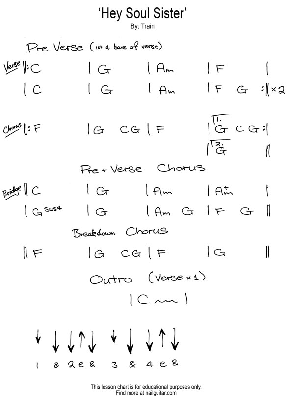 Awesome Billionaire Chords Mold Basic Guitar Chords For Beginners