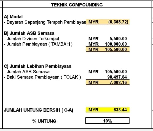 dividen asb teknik compounding
