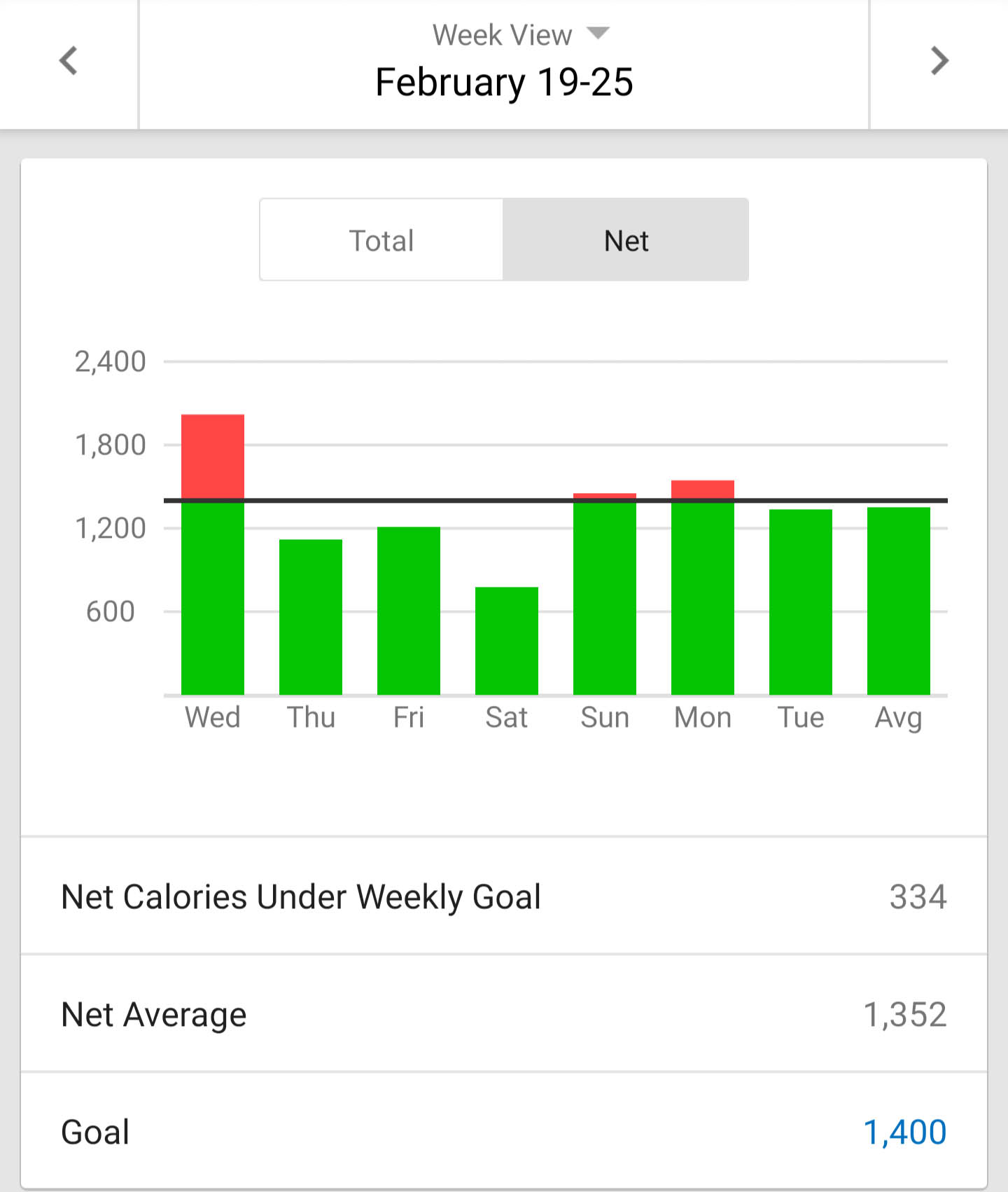 naina.co, naina redhu, body evolution, body consciousness, calorie counting, counting calories, eating well, health, wealth, body, weight loss, healthy body, fitness, wellness, eyesforlifestyle, mapmyfitness, calorie intake, water intake