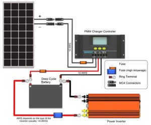 How To Install Solar Panels & Inverter For Homestep By Step Guide  ScienceTechnology (3