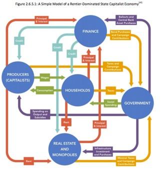 global financial crisis process chart