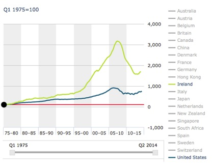 housing price index in various countries tax haven