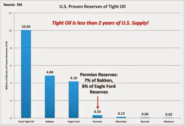 US Tight Oil