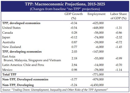 Sundaram-TPP-Macro-Projections