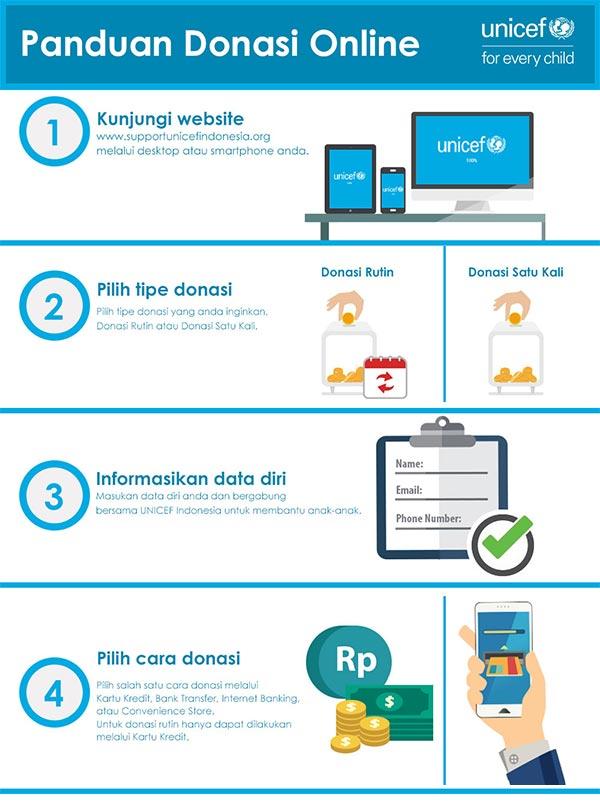 panduan donasi UNICEF online