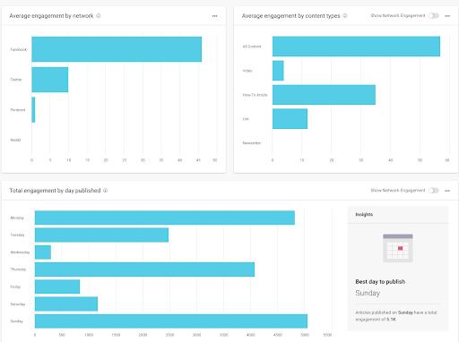 engagement stats