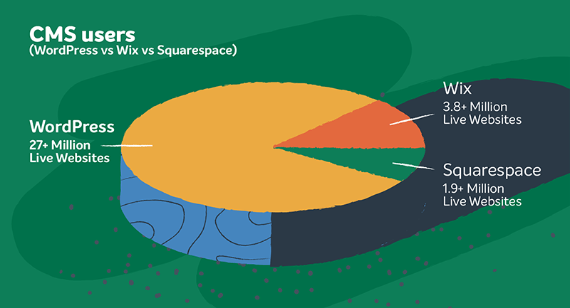 pie chart comparing WordPress, Wix, and Squarespace
