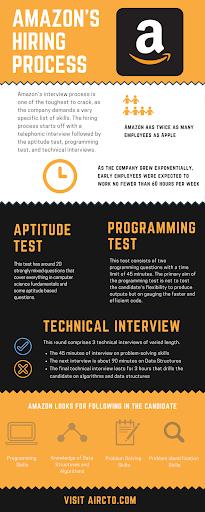 Amazon Hiring Process infographic