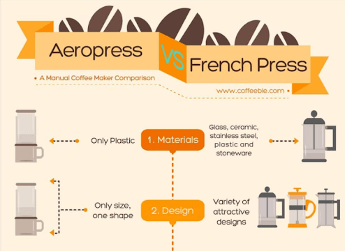 aeropress vs french press infographic