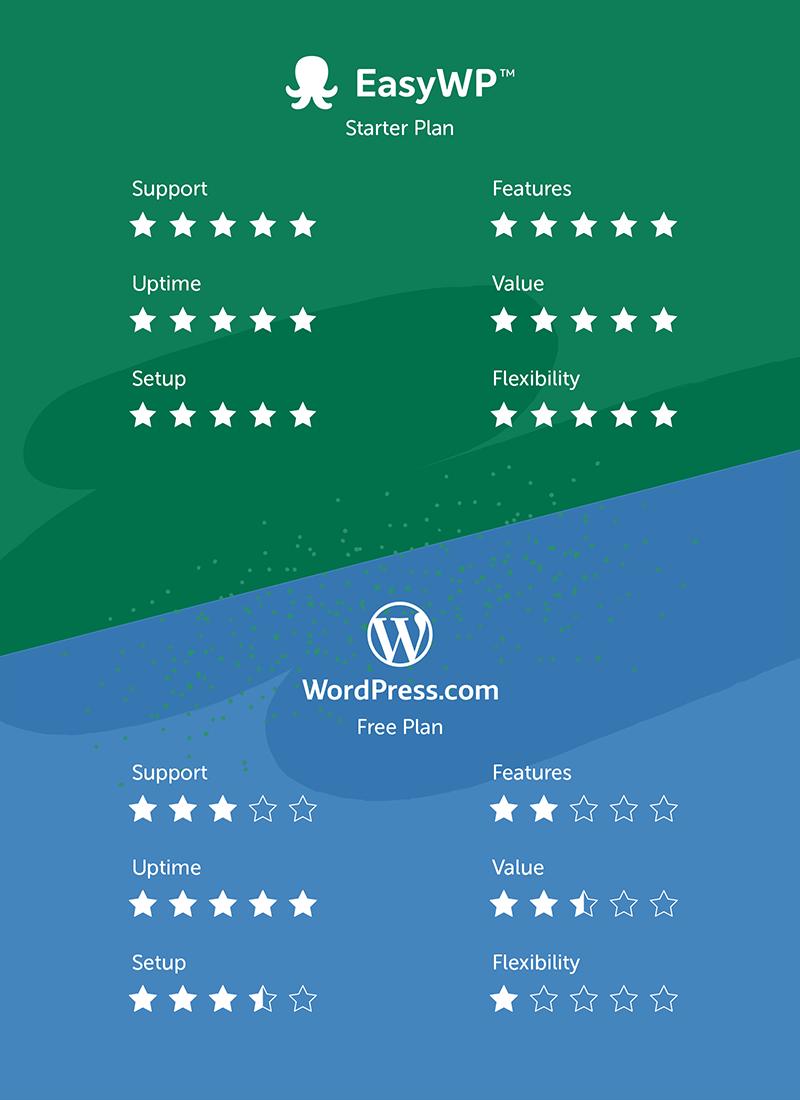 compare WordPress.com to EasyWP hosting