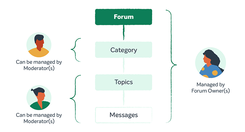 Forums structure illustration