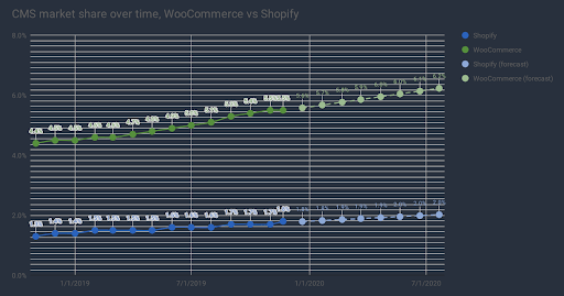 graph showing growth of woocommerce vs shopify