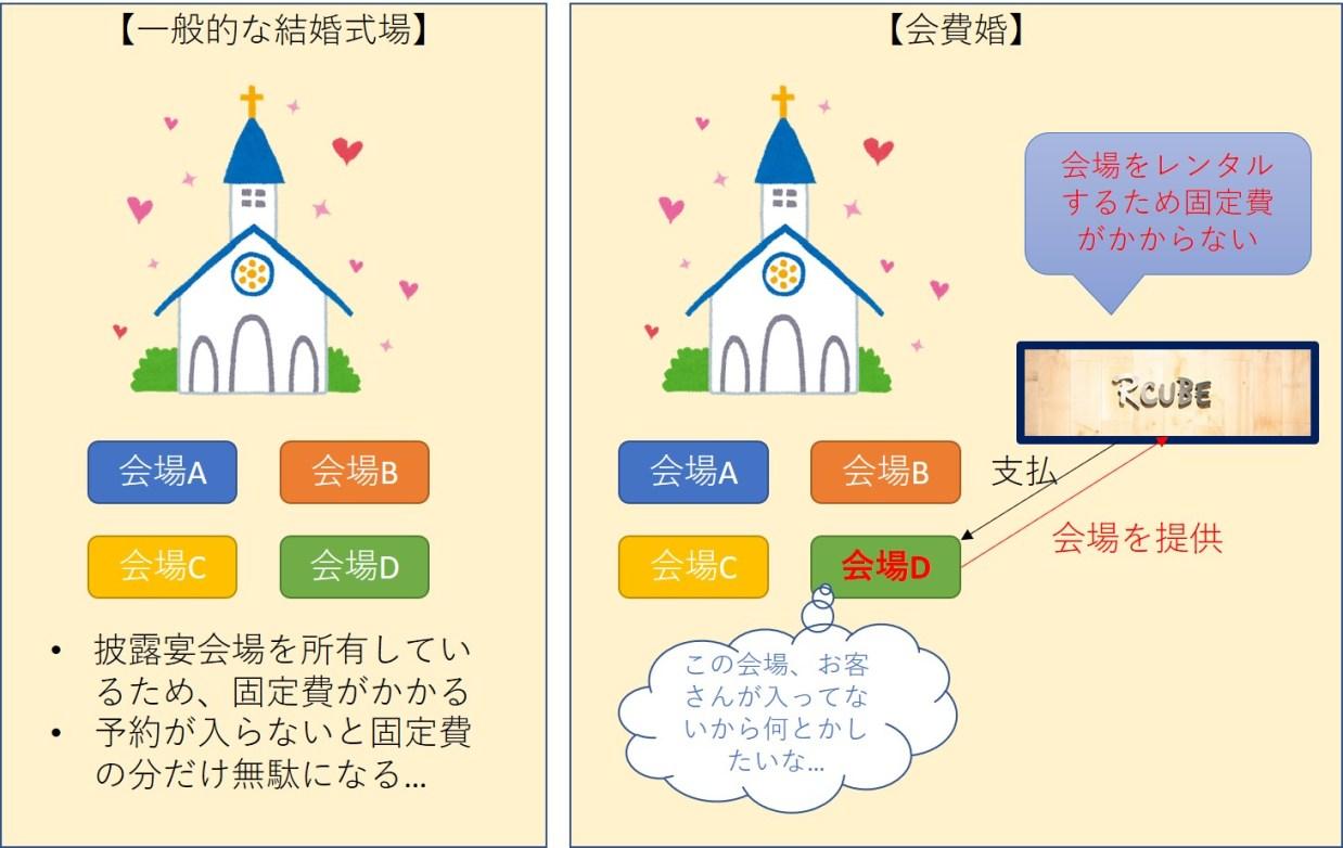 .jpg - 自己負担5万円~会費婚が安い理由;安かろう悪かろうではありません