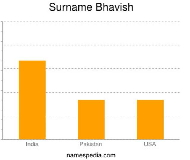 Statistics And Meaning Of Name Bhavish