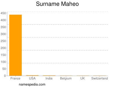 Maheo - Names Encyclopedia