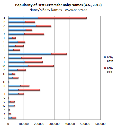 Popularity of First Letters for Baby Names, 2012