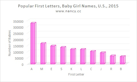 letter a name for girl most popular letters for baby names 2015 nancy s 12003