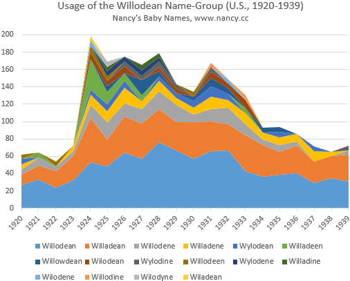 Usage of Willodean and variant names, 1920s and 1930s