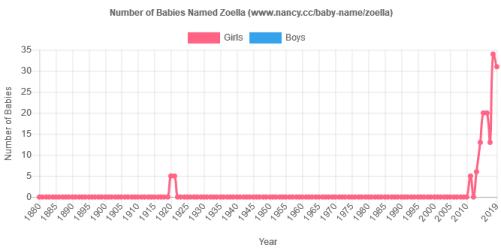 baby name Zoella popularity graph
