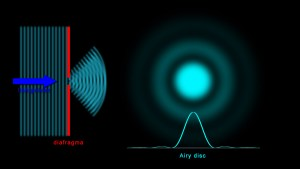 de airy disk bij een kleine lensopening