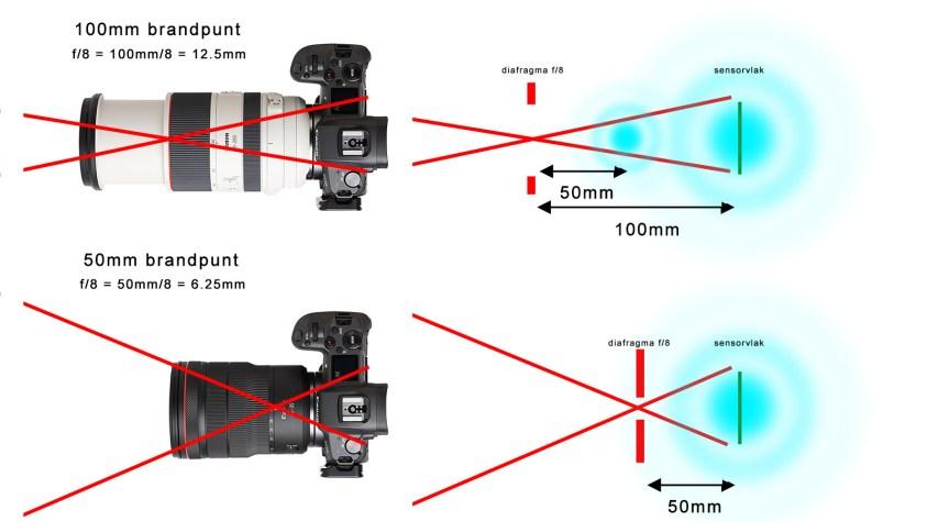 airy disc versus brandpuntafstand en diafragma