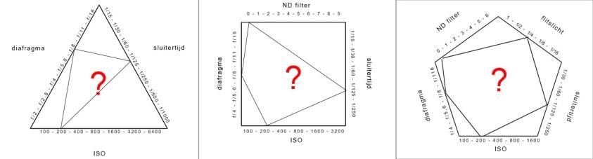 belichtingsdriehoek en ND filters