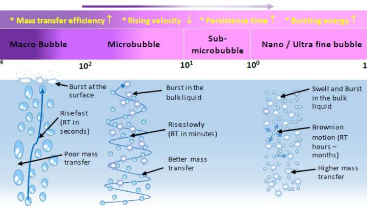 Micro & nano Bubble Technologies for water and waste water treatment 1