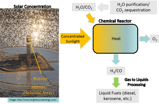 thermochemical approach strips oxygen from steam and carbon dioxide gas using the sun's heat