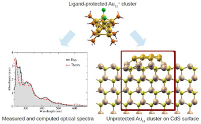 Experimental and theory predicted optical properties of supported sub-nanometer particles.