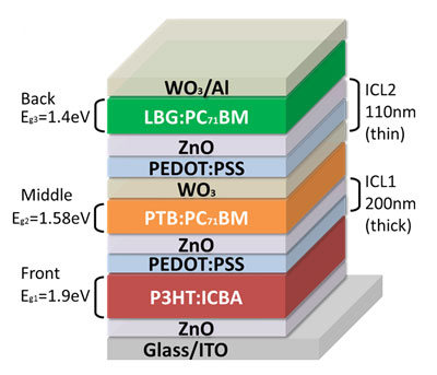 Layer stacks of a triple-junction tandem solar cell