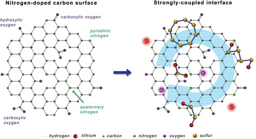 Schematic illustration of strongly coupled interfaces between N-doped carbon host and S-containing guest for highly stable Li-S battery