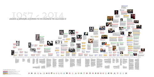 A reduced size image of the graphic timeline of awards and honours conferred on His Highness the Aga Khan. To download a full sized version, suitable for printing or viewing on screen, click the download icons at bottom of this page.