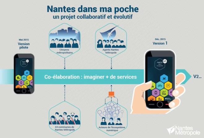 Une belle infographie de Nantes Métropole
