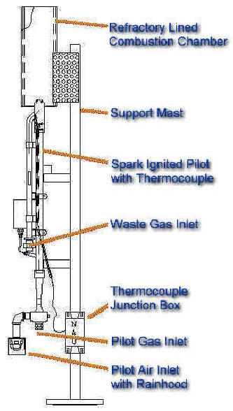 Electronic Spark Ignition Gas Range